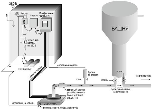 Схема подключения насоса к водонапорной башне